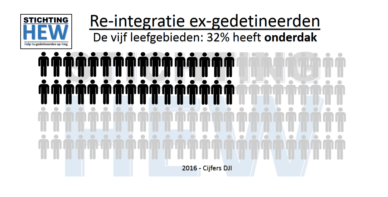 Stichting HEW beste re-integratie buro ex-gedetineerden Rob Guman en Robbert Guman Stichting HEW Rob Guman en Robbert Guman beste re-integratiebureau ex-gedetineerden